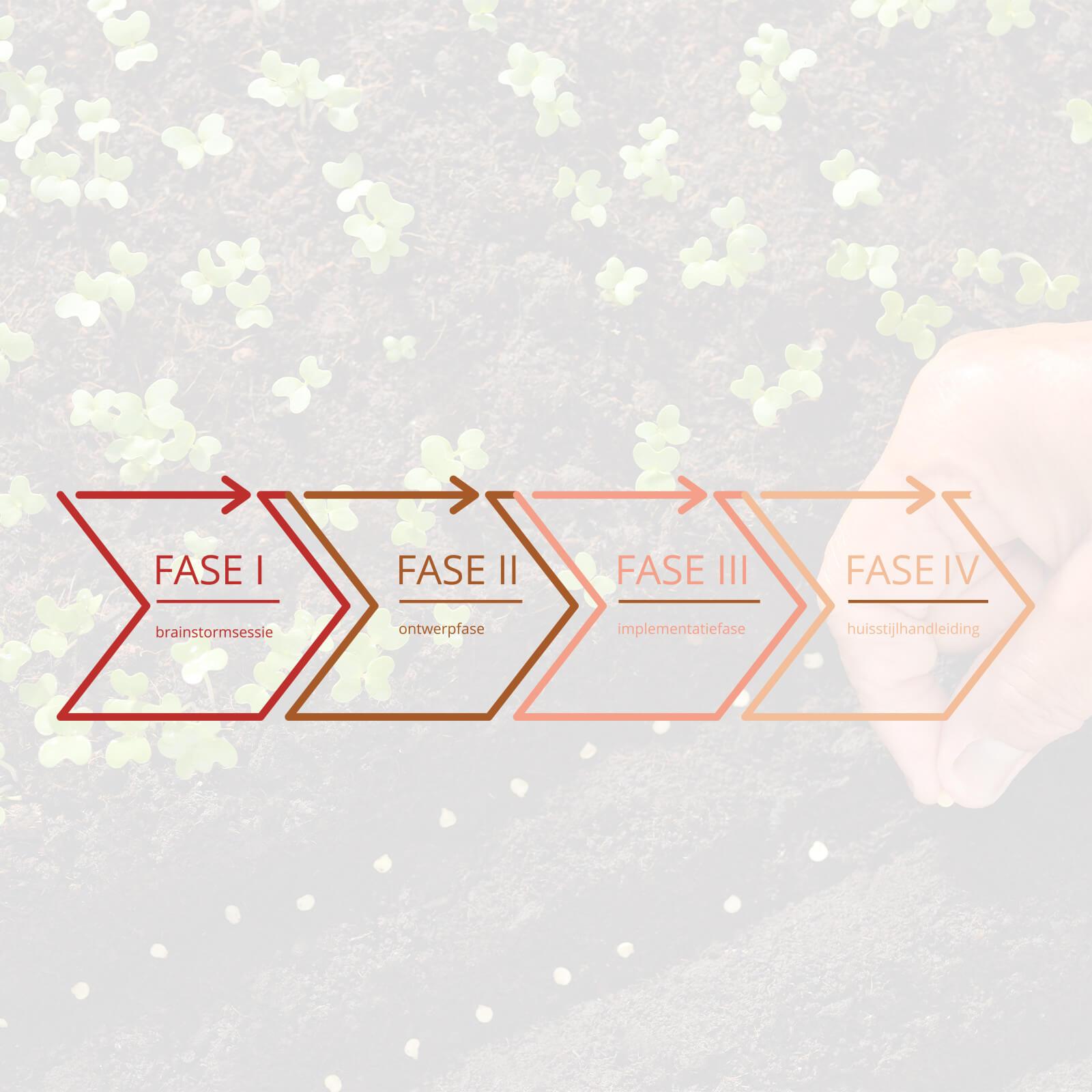 grafischontwerpzaak-werkwijze-fases-structuur-huisstijl-logo